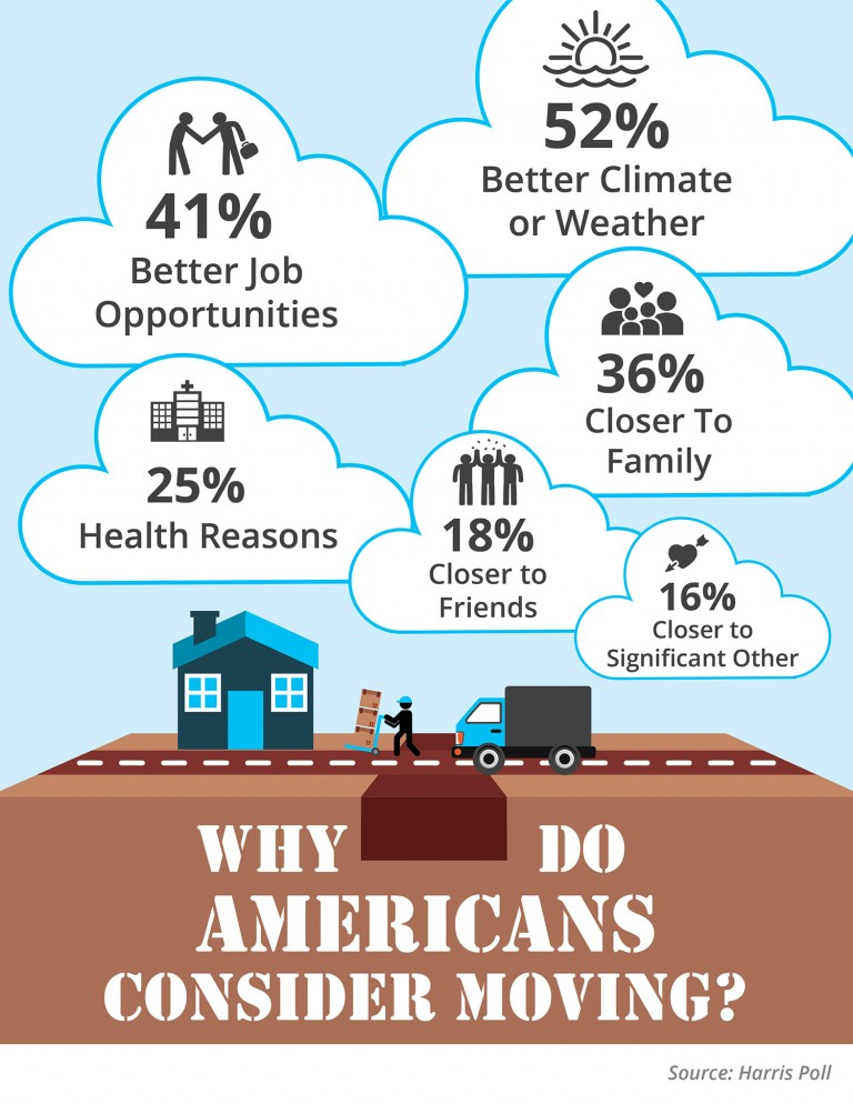 why-americans-move-stm-768x994